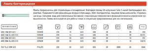 Лампа газоразрядная HNS 15W G13 OFR спец. OSRAM 4008321398826 цена, купить в Москве