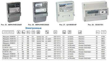 Счетчик электроэнергии Меркурий 230 AR-03 R трехфазный однотарифный, 5(7,5), кл.точ. 0.5S/1.0, Щ, ЖКИ, RS485 Инкотекс 00000032439 3ф точн 1 тариф оптопорт 32439 купить в Москве по низкой цене